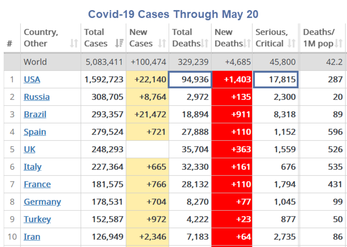 Covid-19 Cases Through May 20