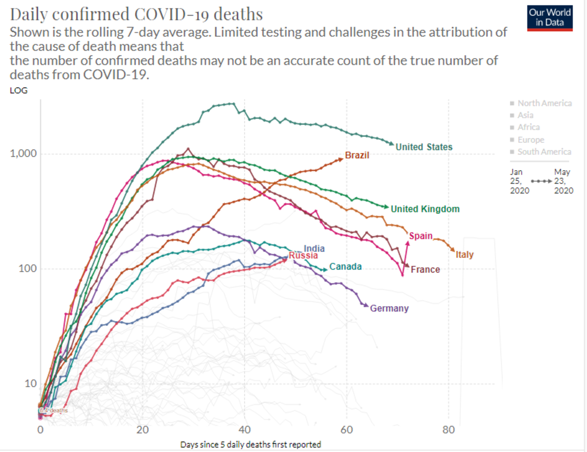Daily Confirmed Covid-19 Deaths 2020-05-23