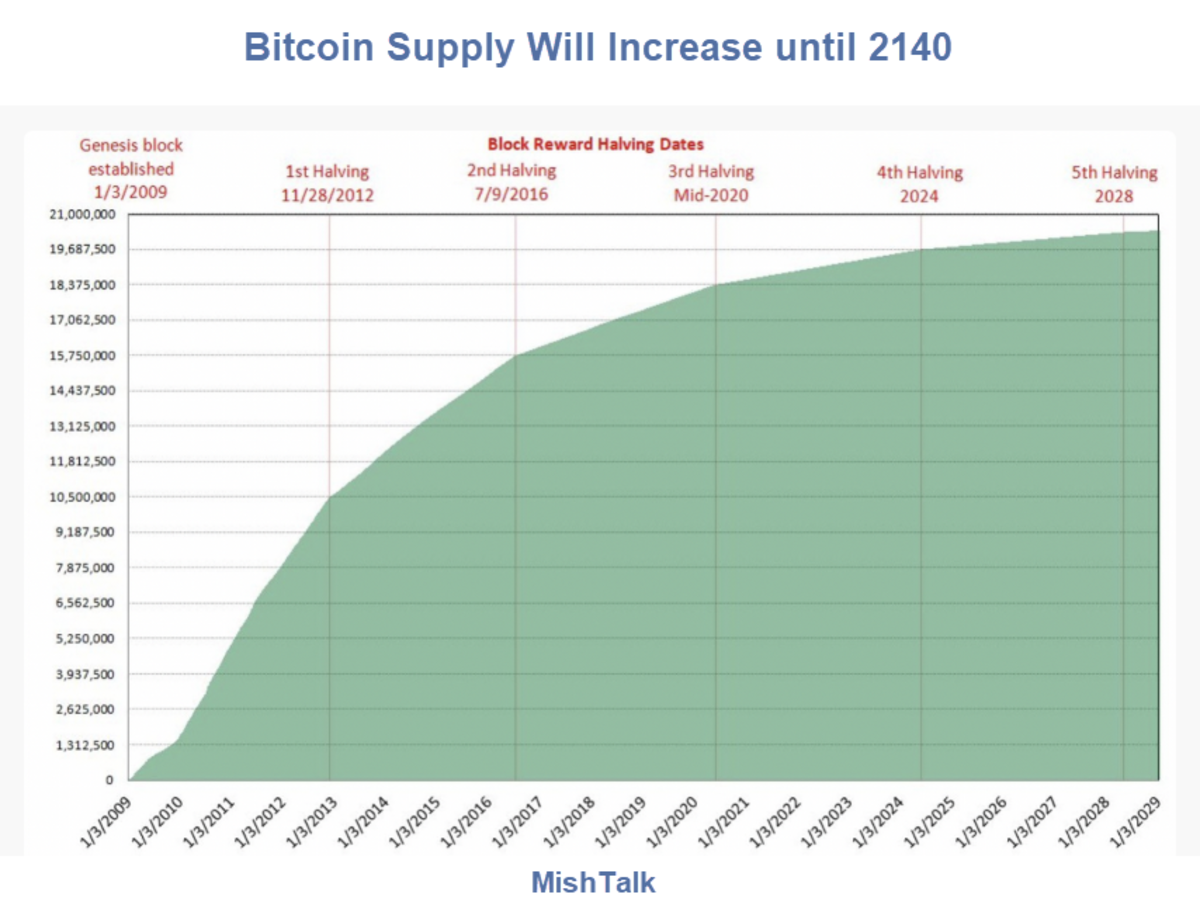 Bitcoin Supply Will Increase until 2140