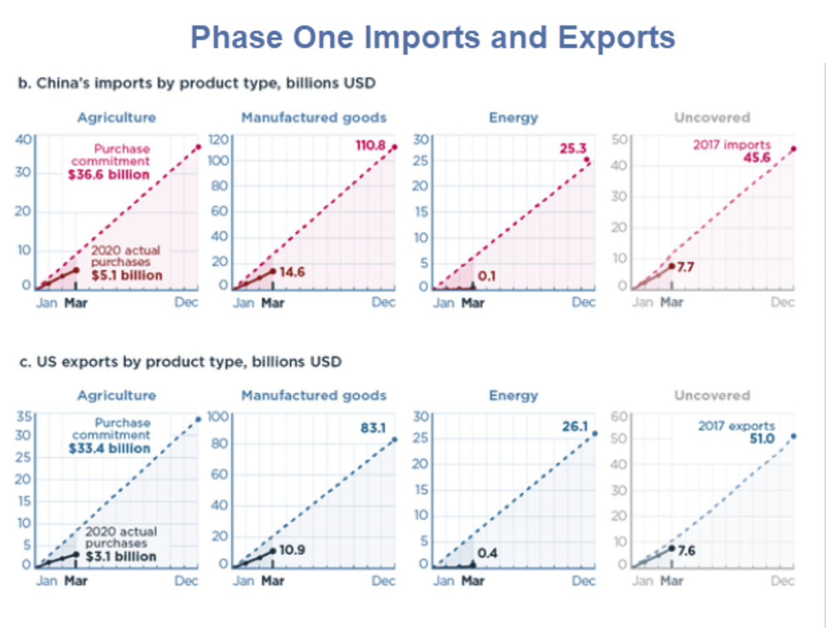 Phase One Imports and Exports