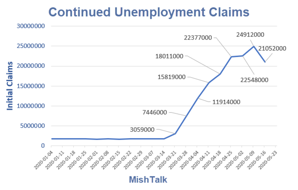 Continued Unemployment Claims 2020-05-28