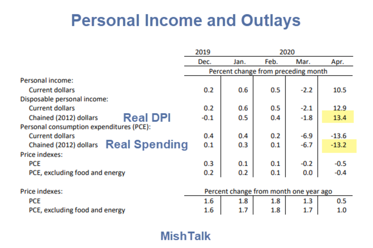 Personal Income and Outlays aprl 2020