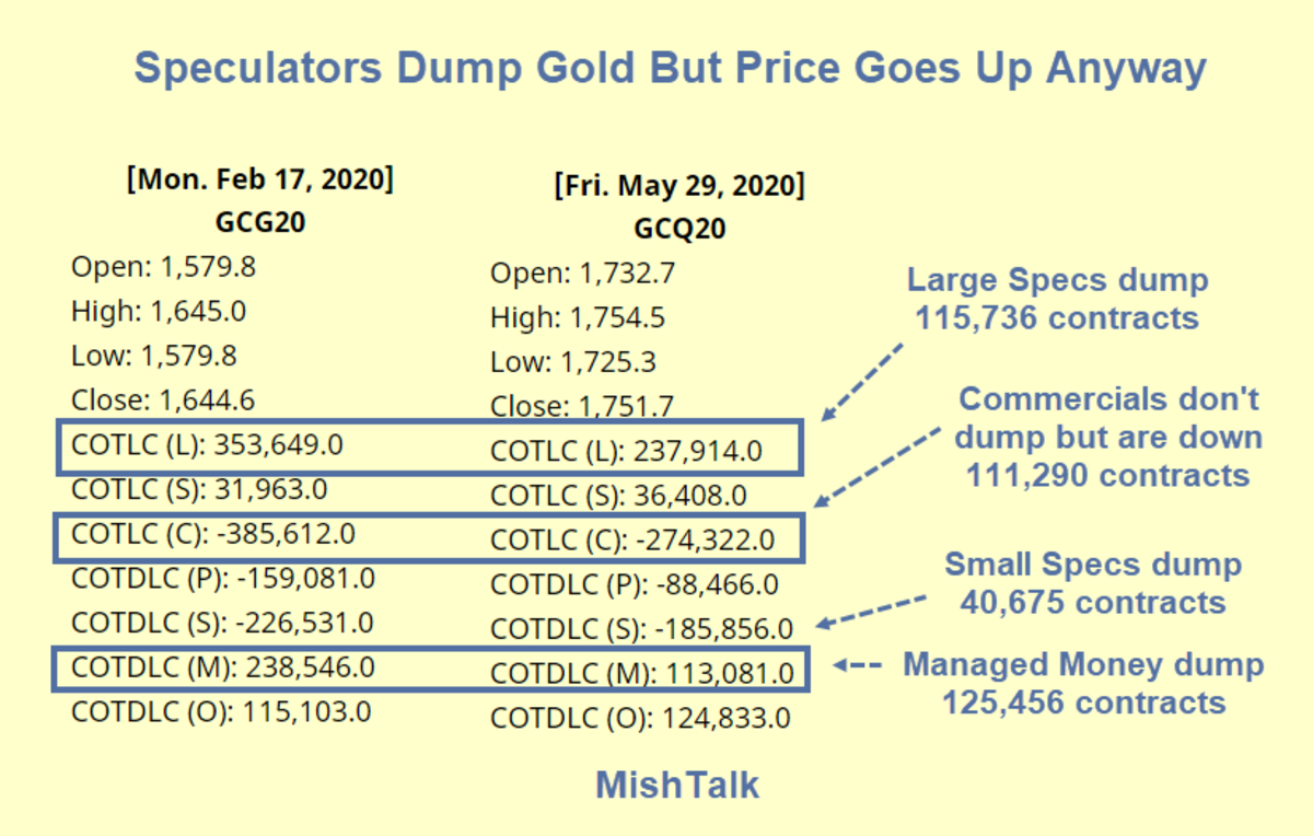 Speculators Dump Gold But Price Goes Up Anyway