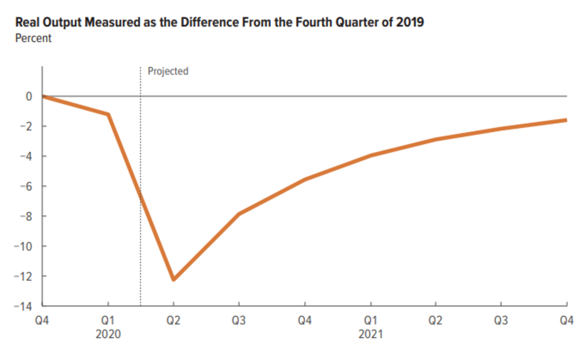 Real Output Measured CBO