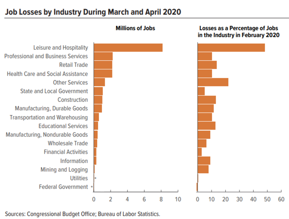 Job Losses by Industry During March and April CBO
