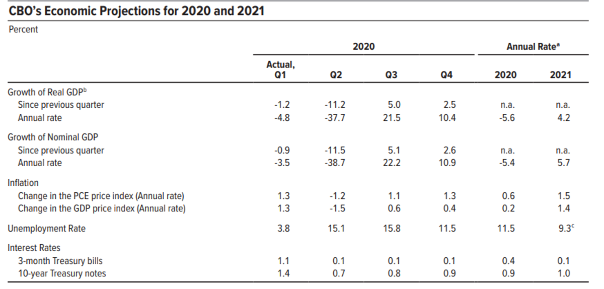 CBO's Economic Projections for 2020 and 2021
