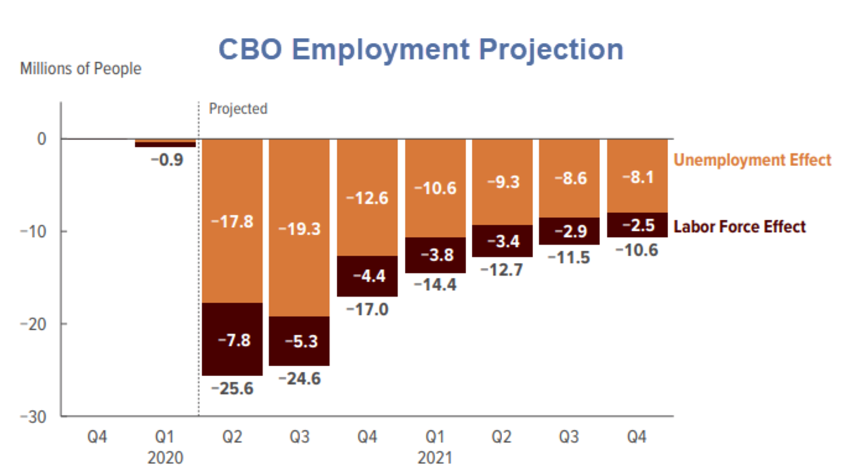 CBO Employment Projection