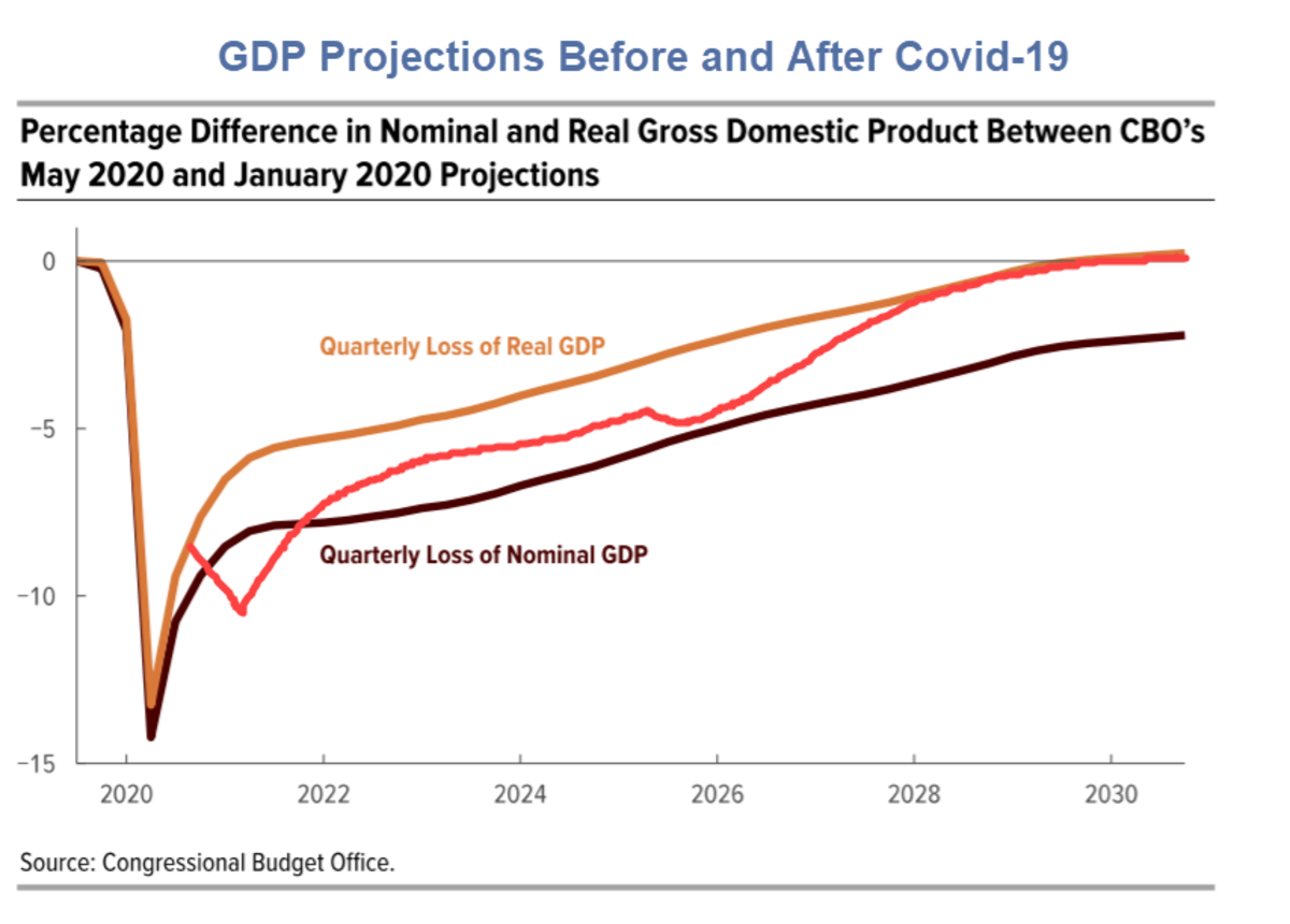 GDP Projections Before and After Covid-19 Mish