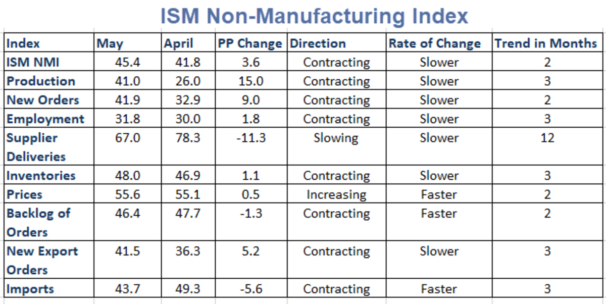 ISM Non-Manufacturing Index May 2020