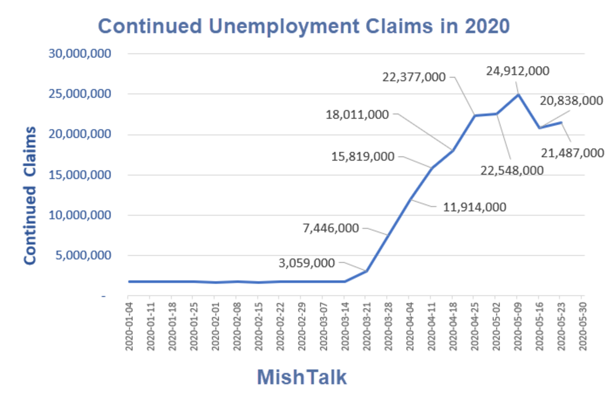 Continued Unemployment Claims in 2020  June 4