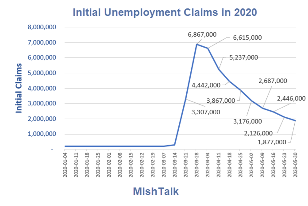 Initial Unemployment Claims in 2020 - 2020-06-04