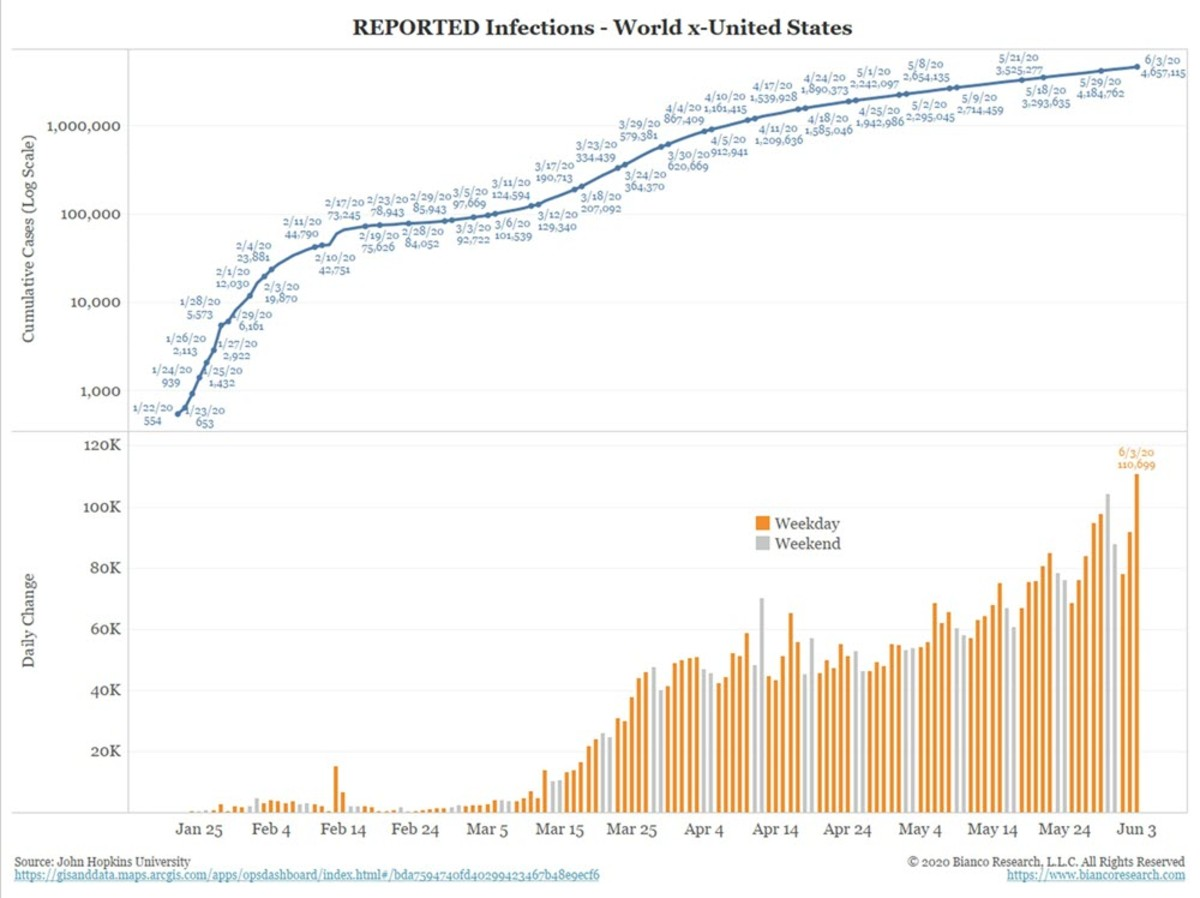 Reported Infections World Excluding the US
