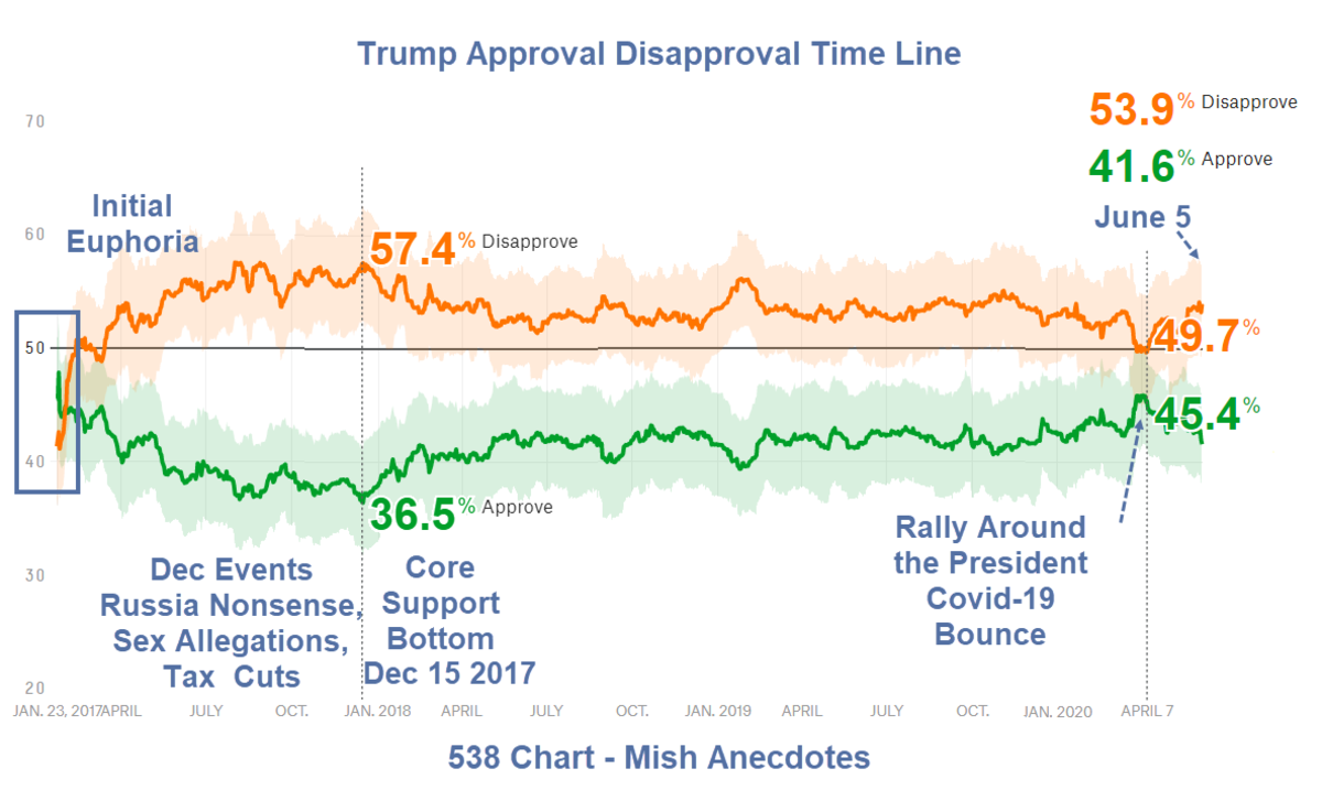 Trump Approval Disapproval Time Line