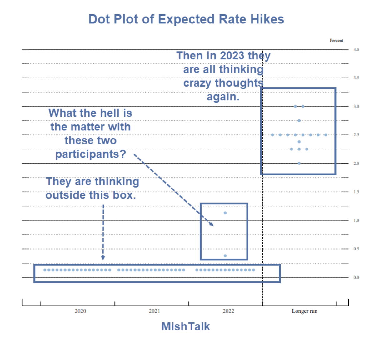 Dot Plot of Expected Rate Hikes June 2020 No Thinking UNtil 2023