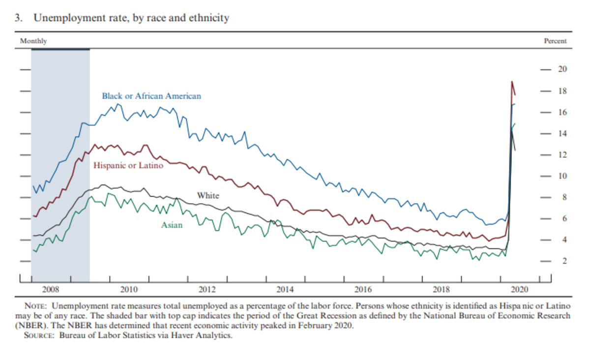 Unemployment Rate by Race - Monetary Policy Report
