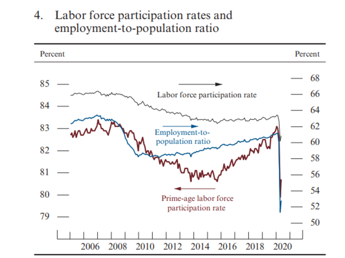 Labor Force Participation Rate - Monetary Policy Report