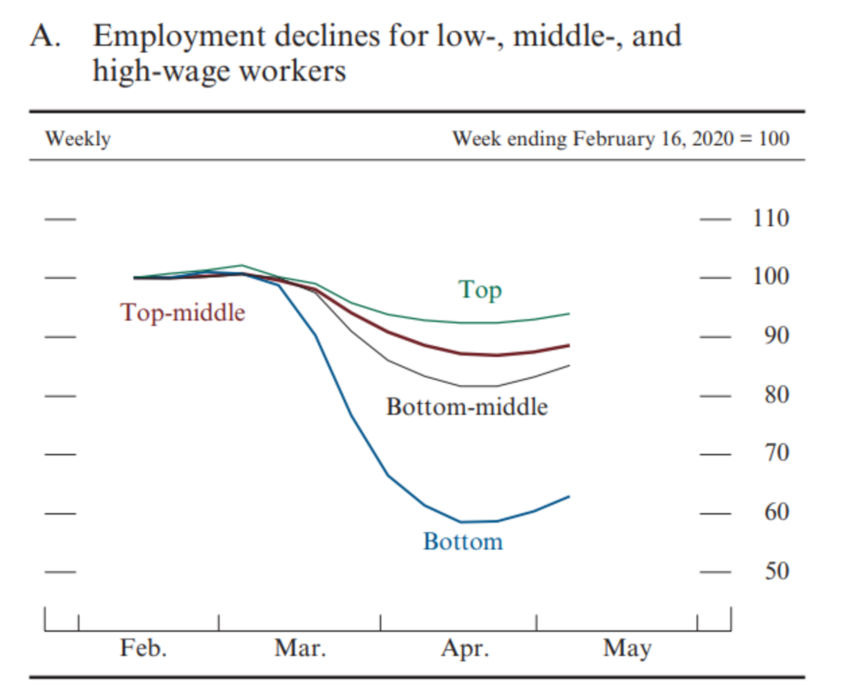 Employment Declines - Monetary Policy