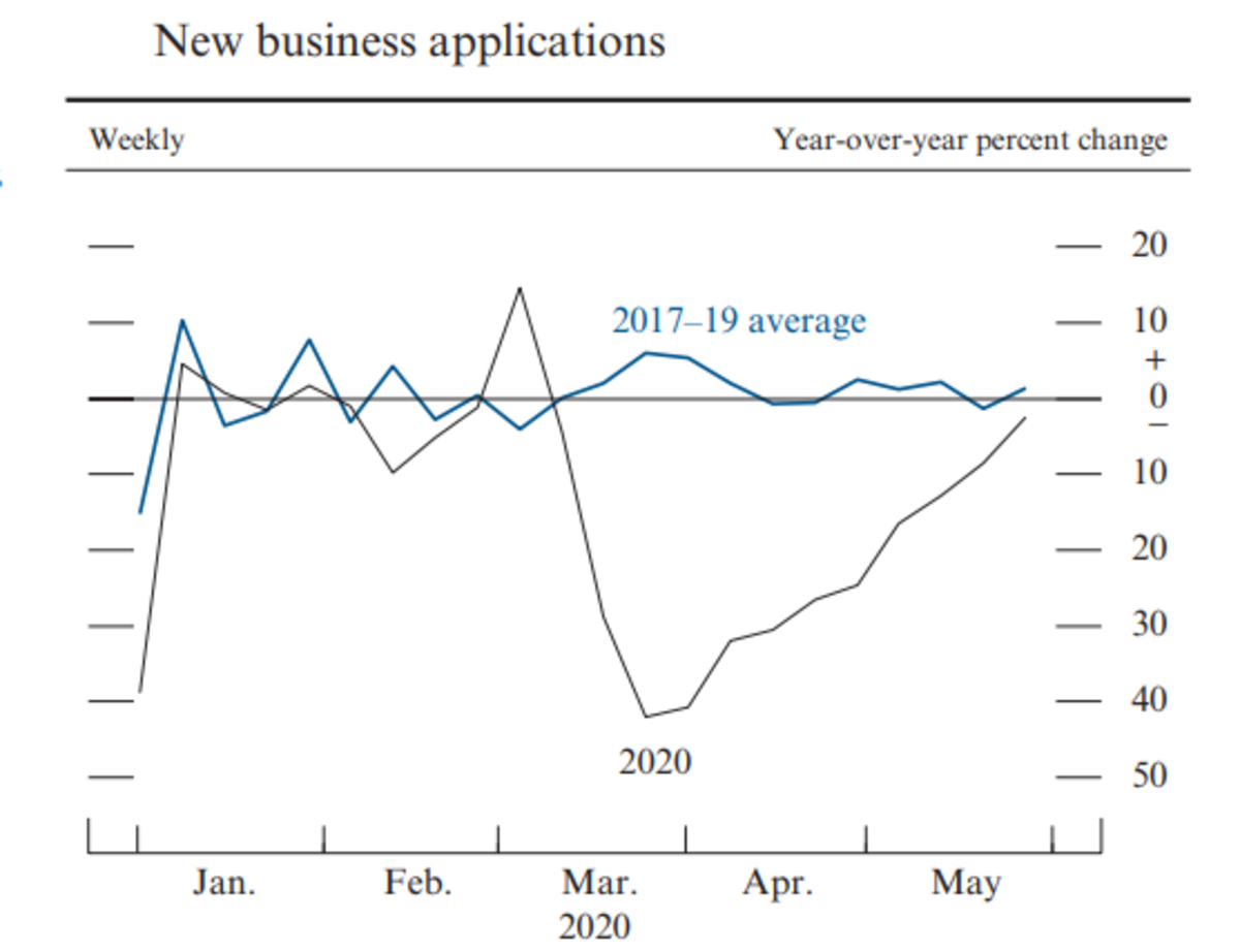 New Business Applications - Monetary Policy