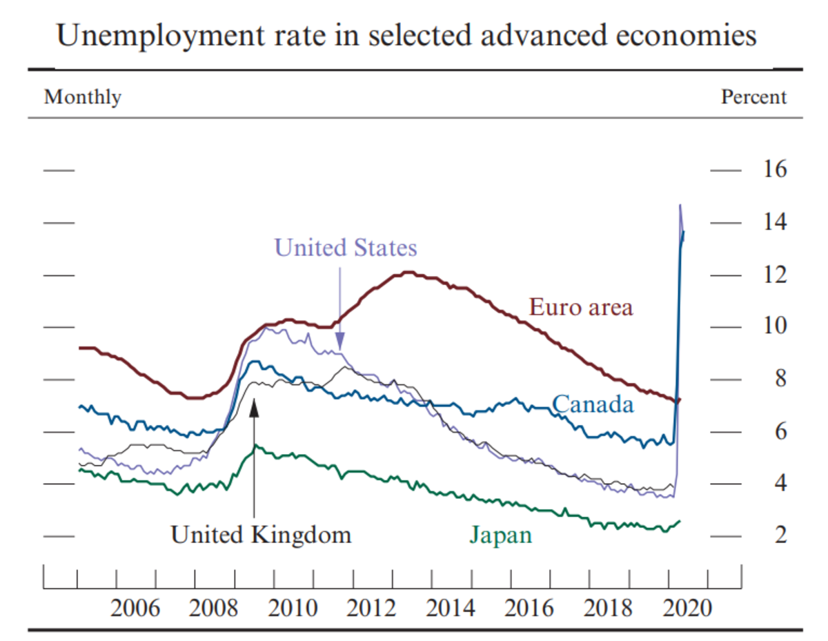 Unemployment rate in advanced economies - Monetary Policy