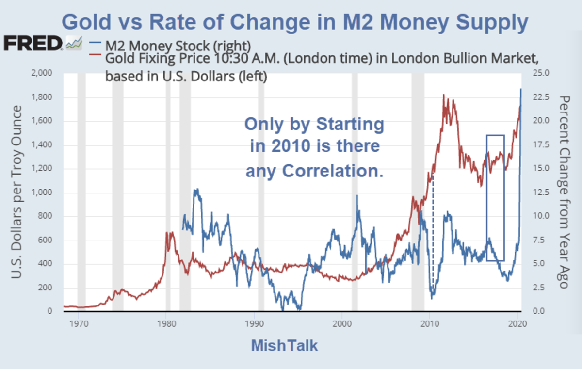 Gold vs Rate of Change in M2 Money Supply