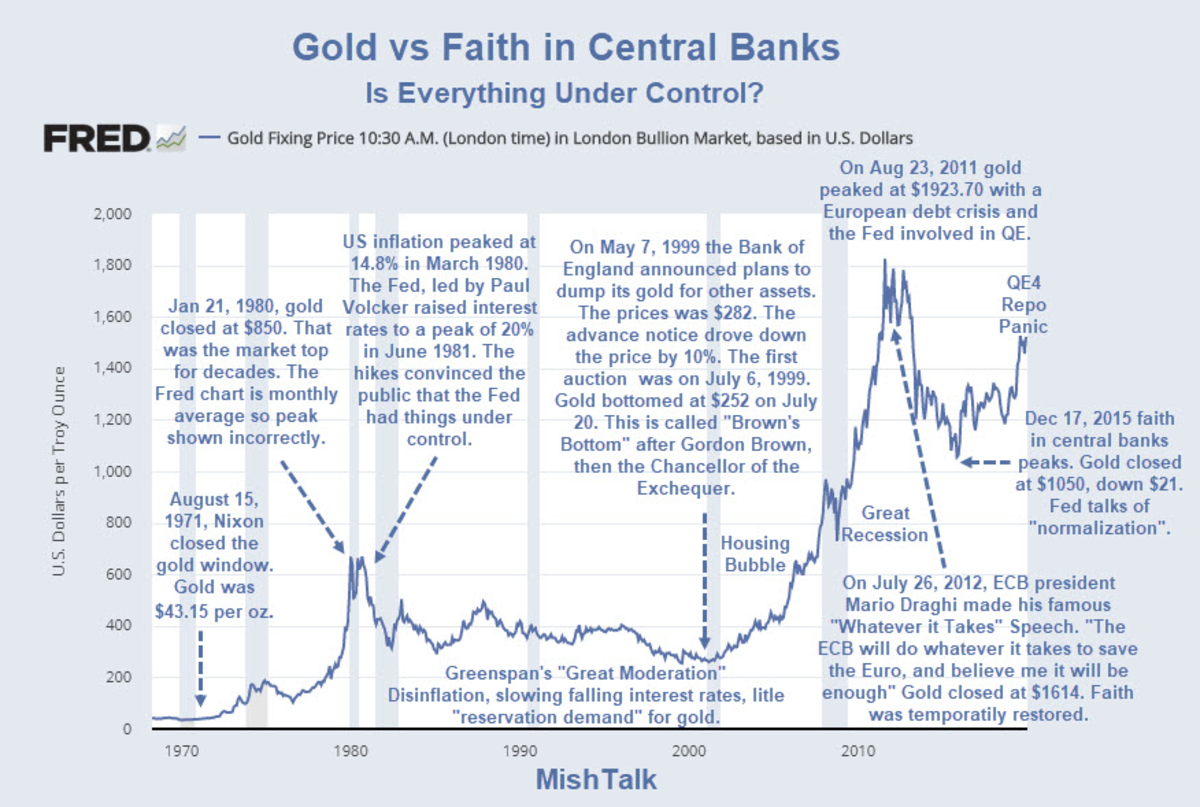 Gold vs Faith in Central Banks 2020-01-01 PNG