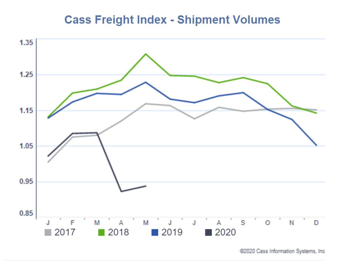 Cass Freight Index - Shipment Volumes May 2020