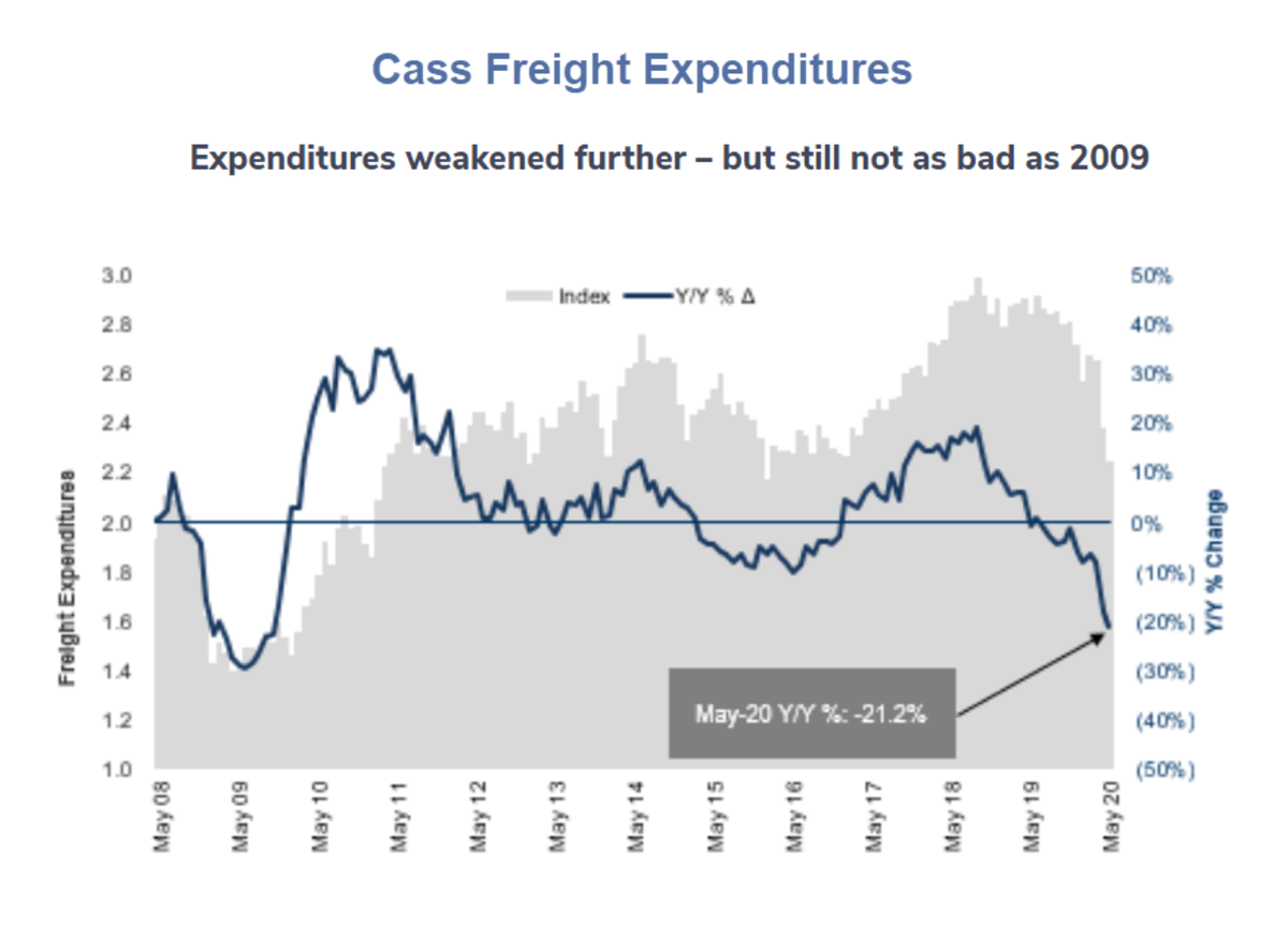 Cass Freight Expenditures May 2020