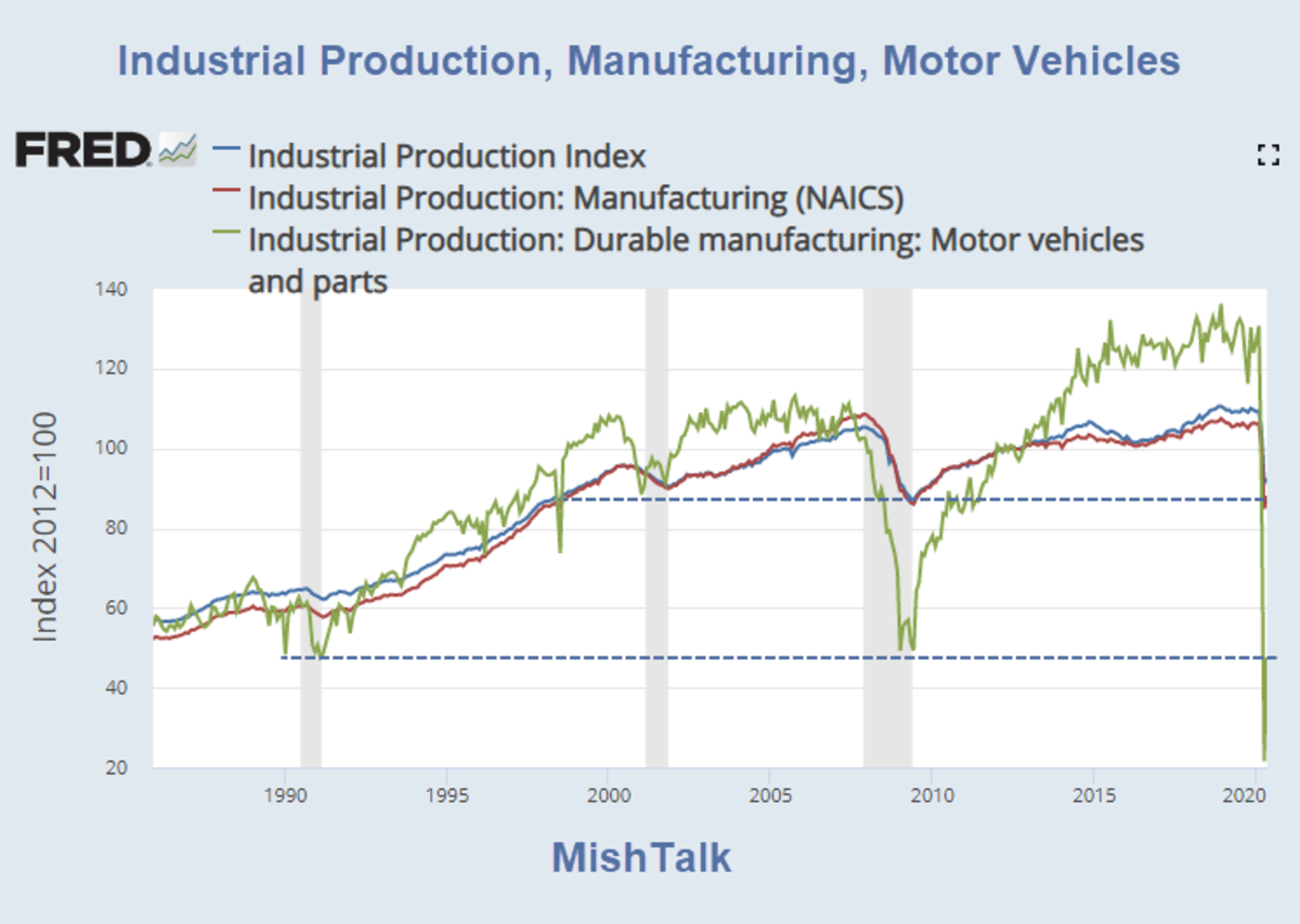 Industrial Production, Manufacturing, Motor Vehicles