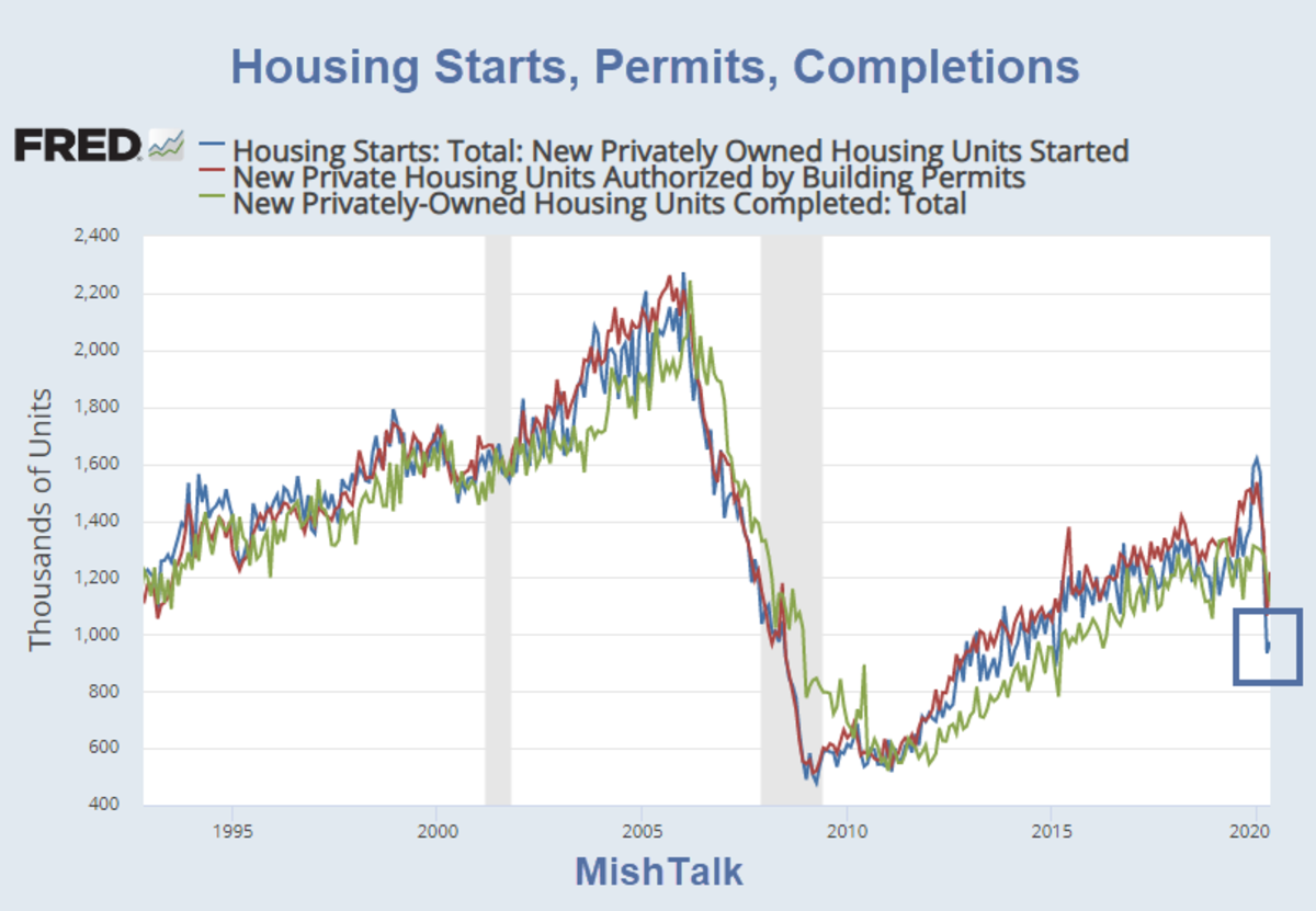 Housing Starts, Permits, Completions May 2020