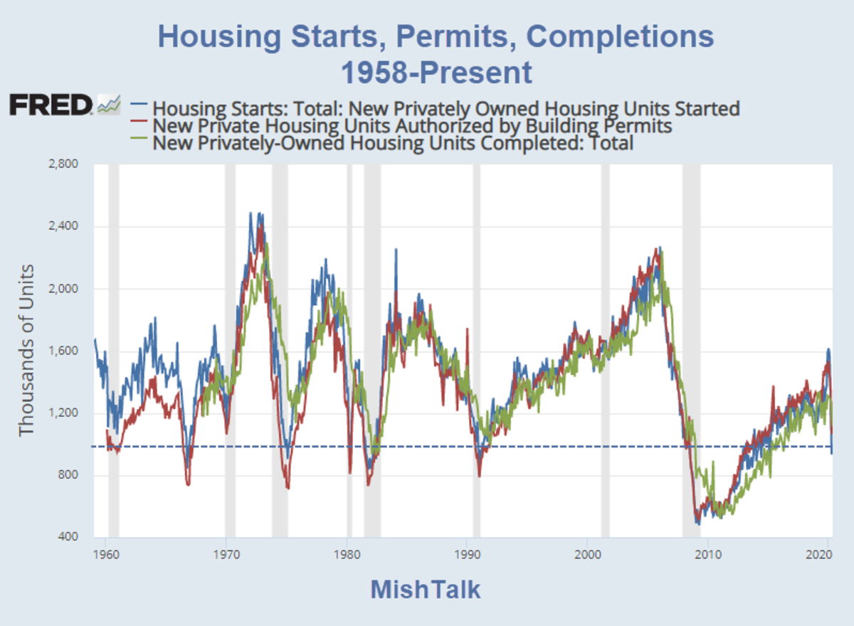 Housing Starts, Permits, Completions 1958-Present