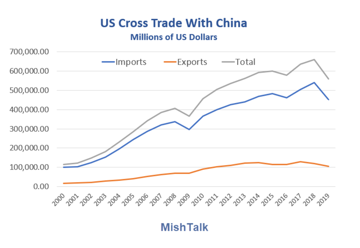 US Cross Trade With China