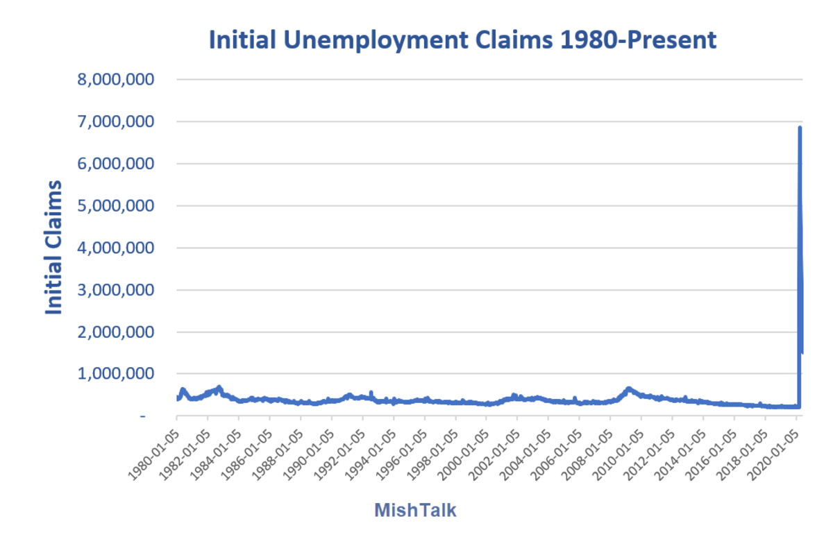 Initial Unemployment Claims 1980-Present 2020-06-18