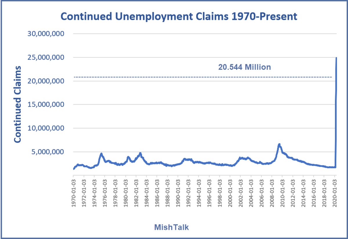 Continued Unemployment Claims 1970-Present 2020-06-18