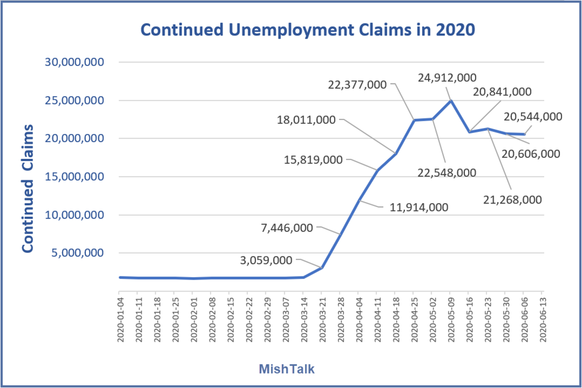 Continued Unemployment Claims in 2020-06-18