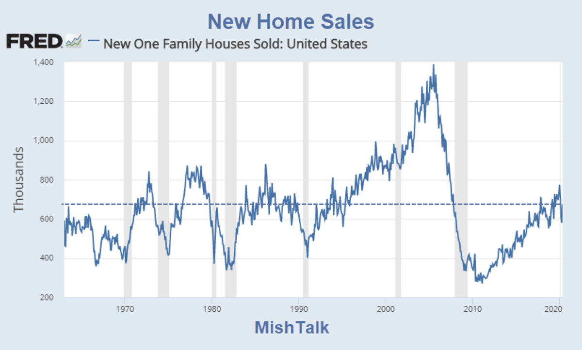 New Home Sales 2020 May