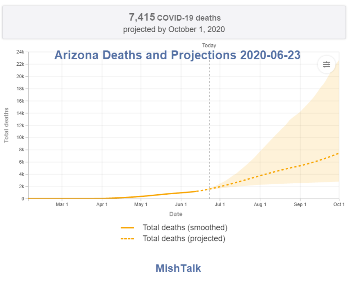 Arizona Deaths and Projections 2020-06-23