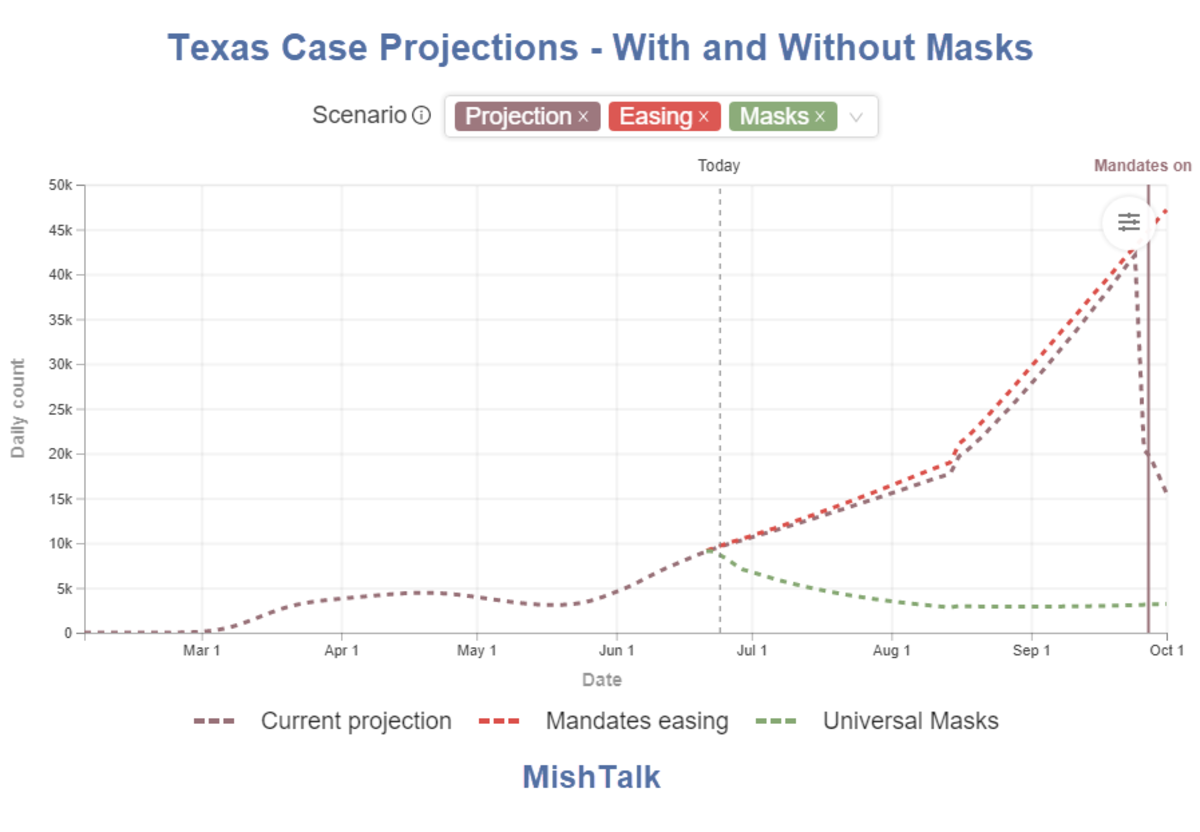 Texas Case Projections - With and Without Masks 2020-06-24