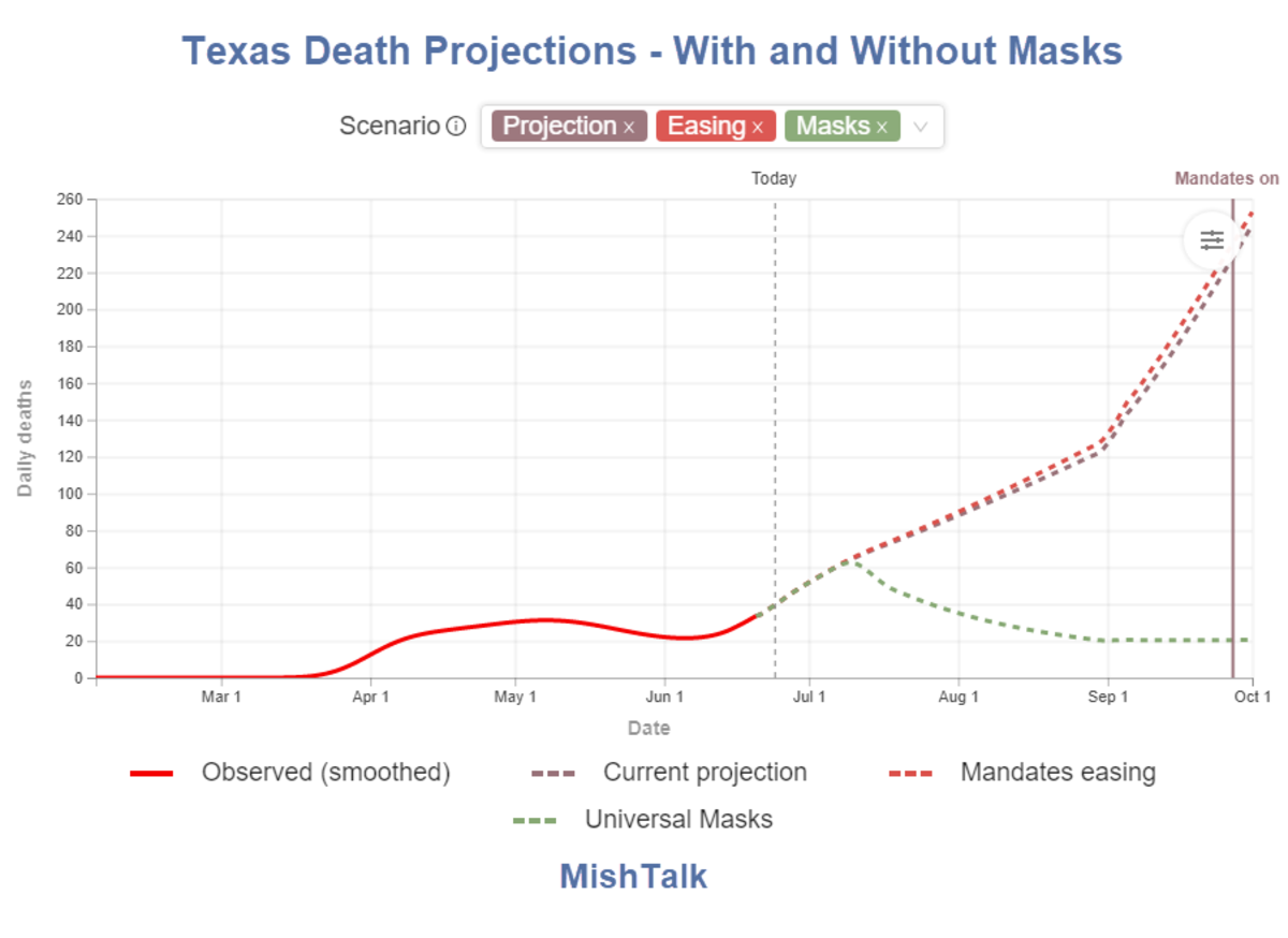 Texas Death Projections - With and Without Masks 2020-06-24