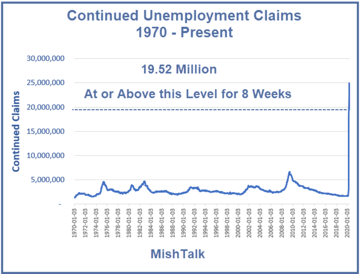 Continued Unemployment Claims 1970 - Present June 25