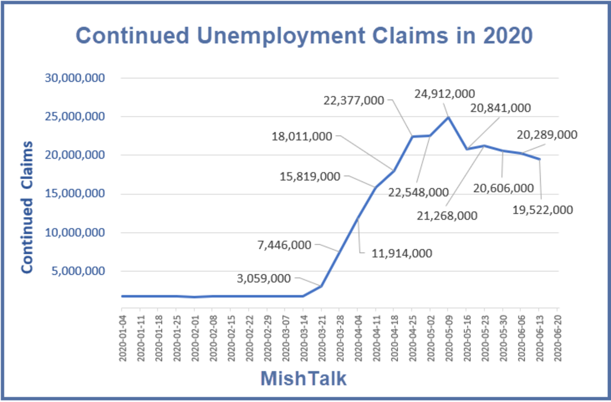 Continued Unemployment Claims in 2020 June 25