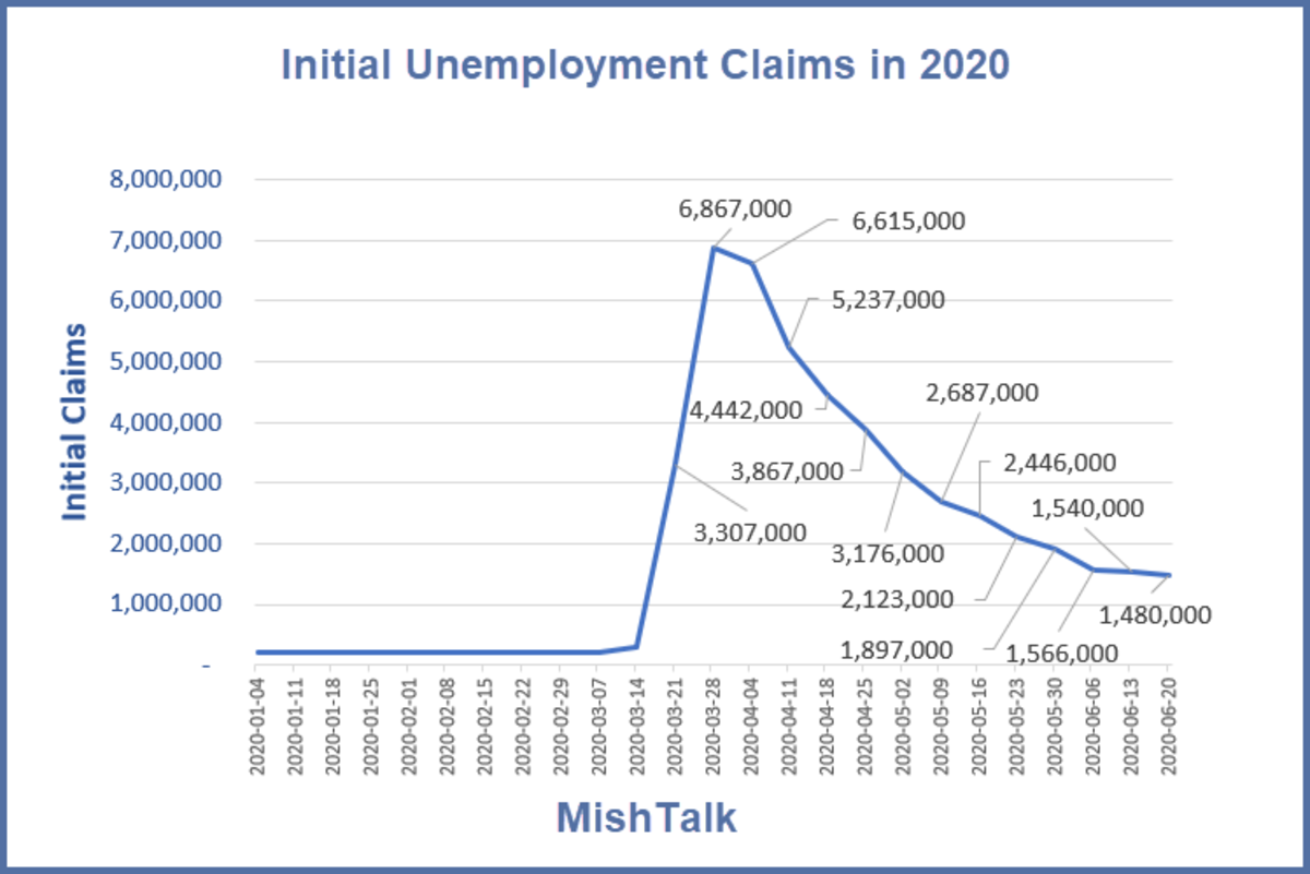 Initial Unemployment Claims in 2020 - 2020-06-25