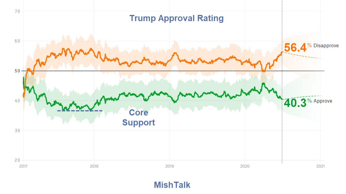 Trump Approval Rating 2020-06-30