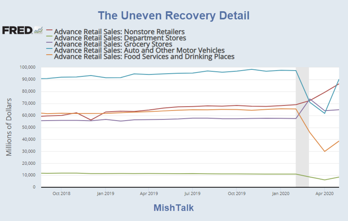 The Uneven Recovery Detail 2020-07-01