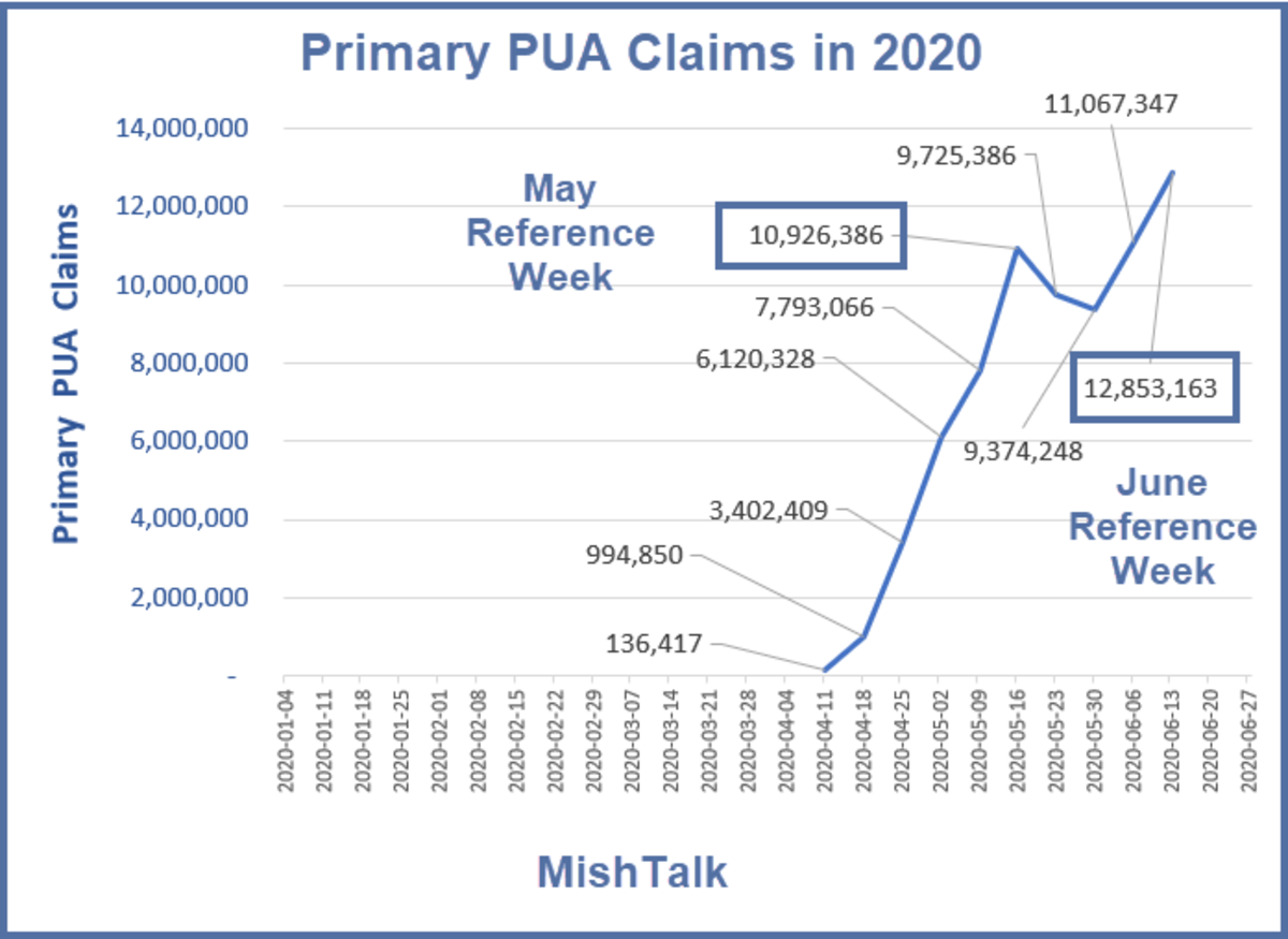 Primary PUA Claims in 2020 July 1 Report