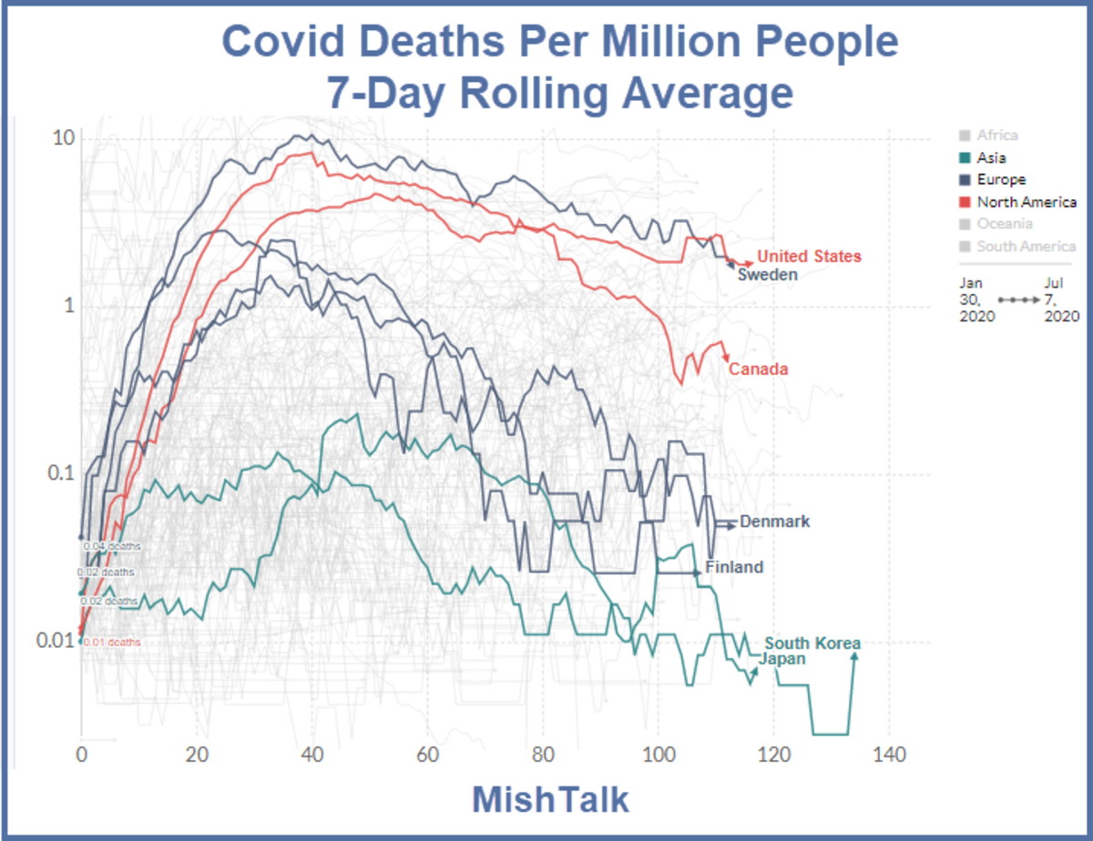 Covid Deaths Per Million People 7-day Rolling Avertage 2020-07-07