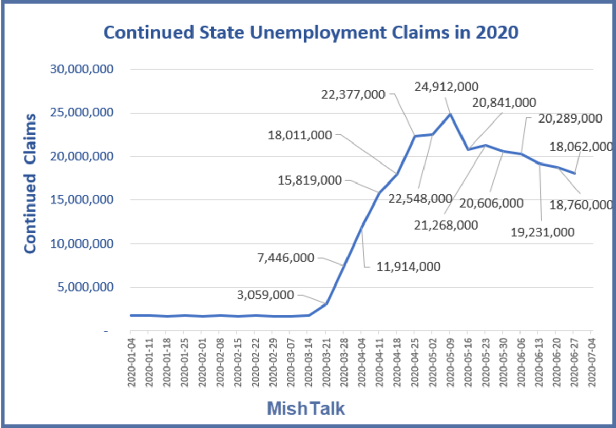 Continued State Unemployment Claims in 2020 July 09 Report