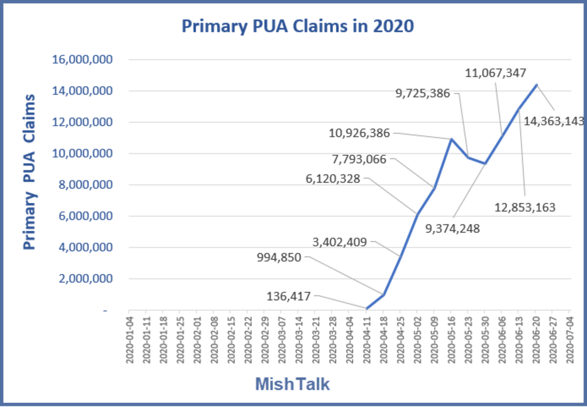 Primary PUA Claims in 2020 July 9 Report
