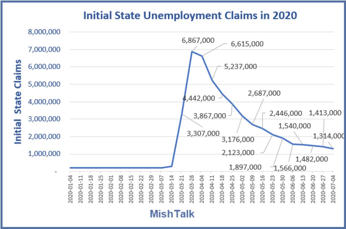 Initial state Claims July 9 Data
