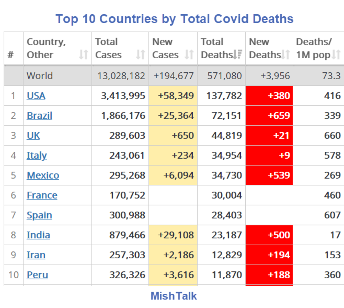 Top 10 Countries by Total Covid Deaths 2020-07-12