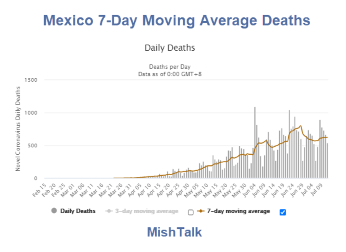 Mexico 7-Day Moving Average Deaths 2020-07-12